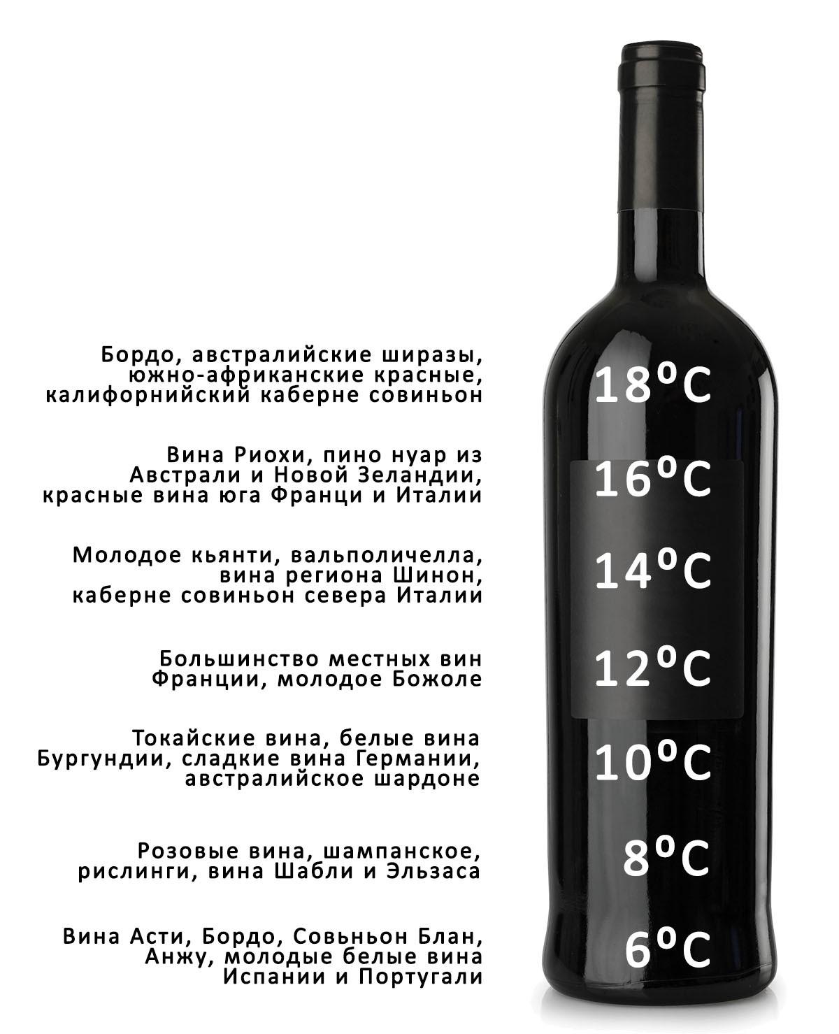 как закрепить домашнее виноградное вино
