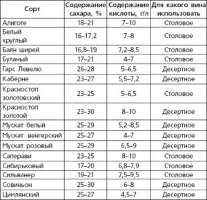 таблица кислотности винограда