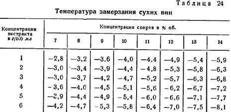 temperatura-zamerzaniya-suhih-vin
